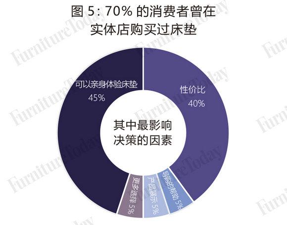 图5 70%的消费者曾在实体店购买过床垫