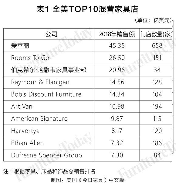 全美TOP10混营家具店