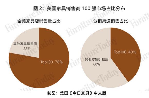 图2 美国家具销售商100强市场占比分布