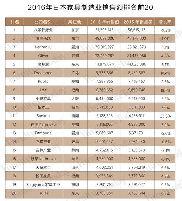 2016年日本家具制造业销售额排名前20