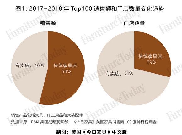 图1 2017-2018年top100销售额和门店数量变化趋势图