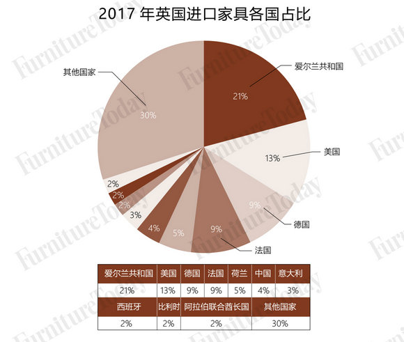 2017年英国进口家具各国占比