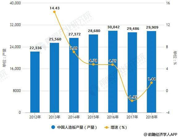 2012-2018年中国人造板产量统计及增长情况