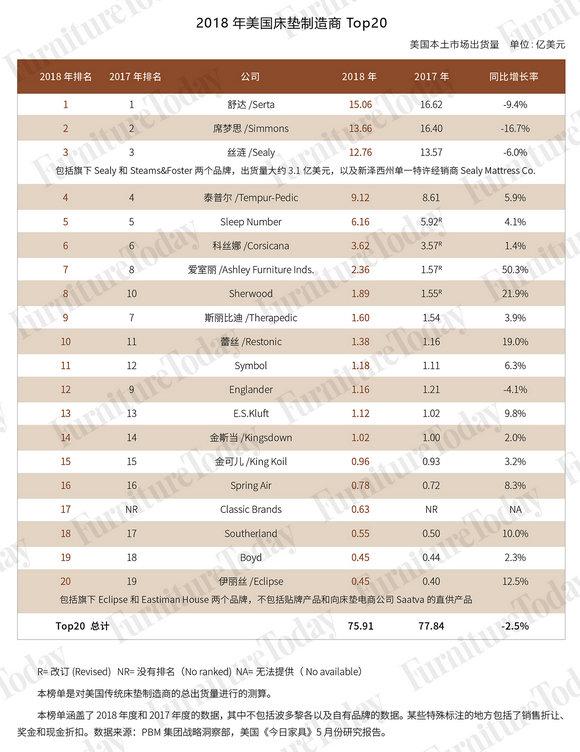 2018年美国床垫制造商TOP20
