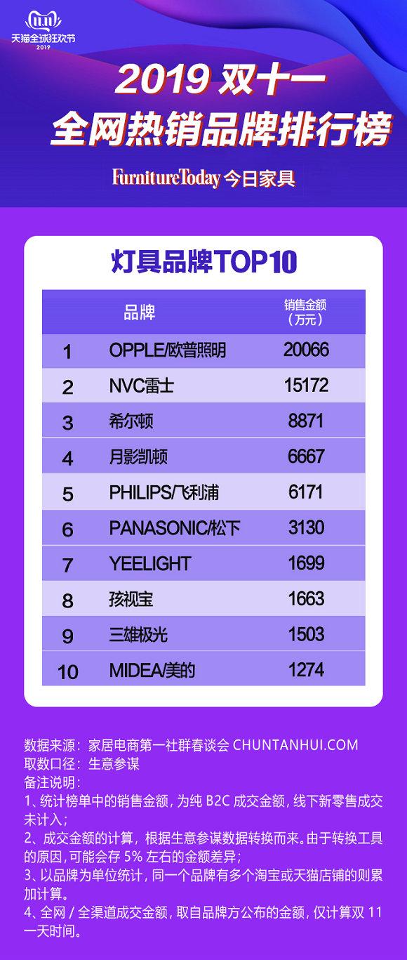 灯具品牌TOP10