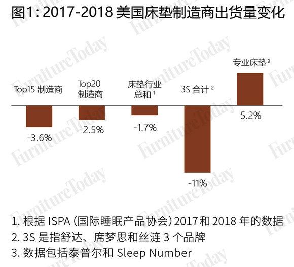 图1:2017-2018美国床垫制造商出货量变化