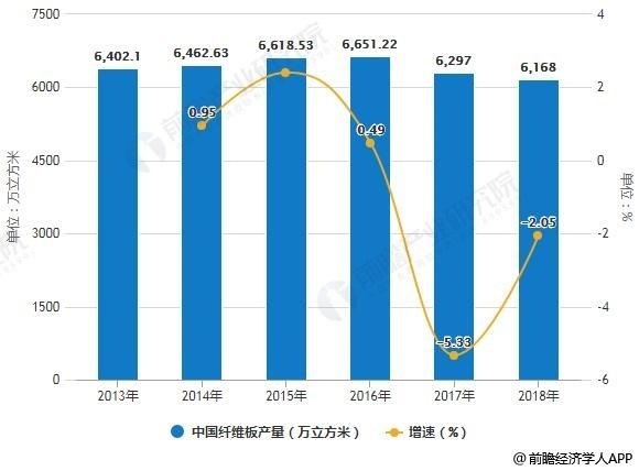 2013-2018年中国纤维板产量统计及增长情况