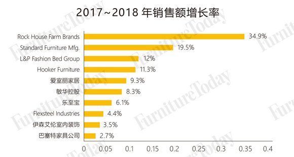 2017-2018年销售额增长率