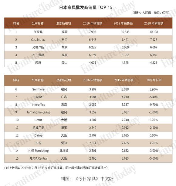 日本家具批发商销量top15(换算版)