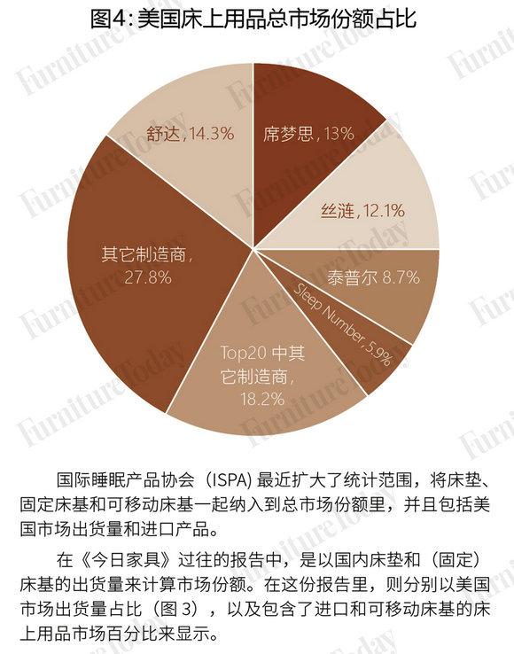 图4:美国床上用品总市场份额占比