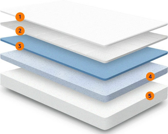 nectar-layers五层结构