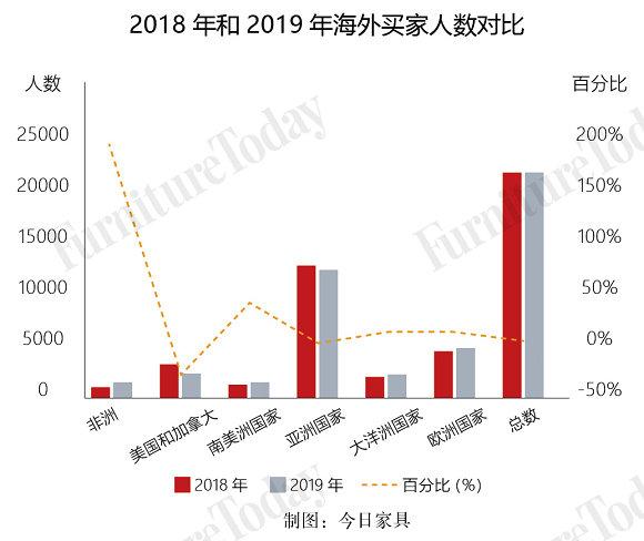 2018-2019海外买家人数对比(图表)