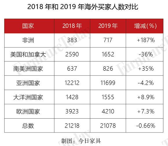 2018-2019海外买家人数对比