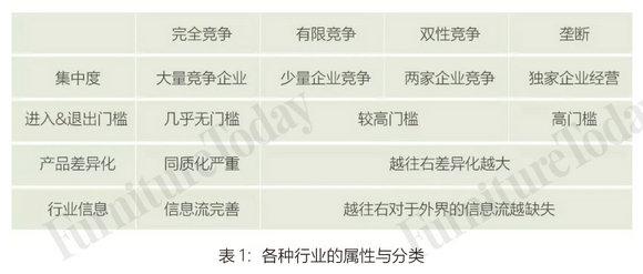 表1 各种行业的属性与分类
