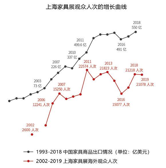 上海家具展观众人次增长